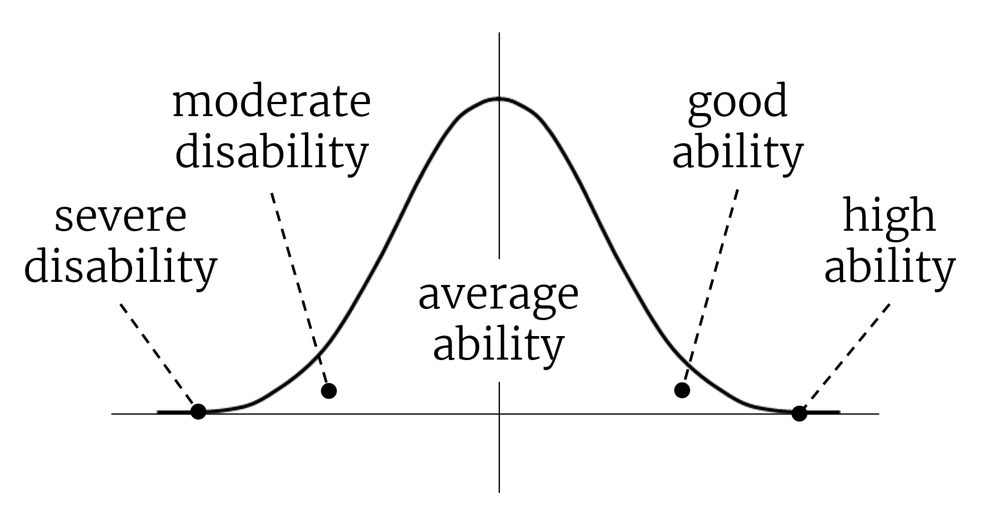 A normal distribution curve marked with average ability in the center, good and high ability at one end, and moderate and severe disability at the other end.