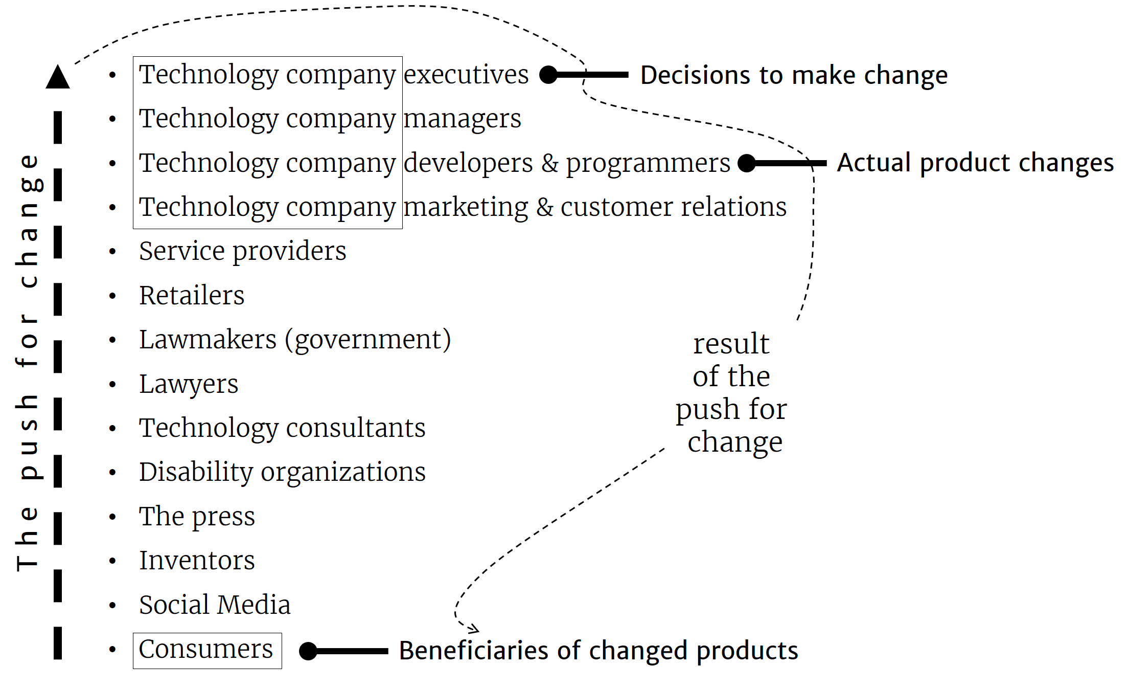 The push for change comes from consumers up through levels of intermediaries such as the press, lawyers and eventually technology company executives. The levels shown match those in the table that follows later in this guide. Decisions to change happen at the executive level, are passed to developers who pass the benefits to consumers.