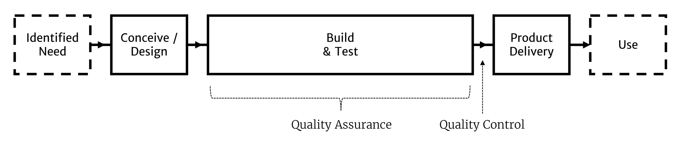 The development process starts with an identified need, moves to Conceive/Design, to Build & Test, to Product Delivery and finally to Use. Quality Assurance can happen during Build & Test. Quality Control can happen just before Product Delivery.